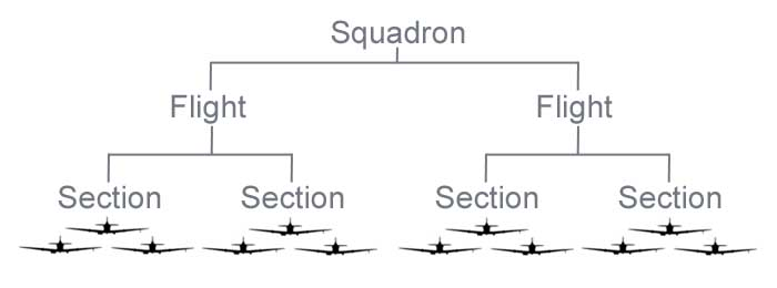 Organisation of an RAF Fighter Squadron consisted of two flights of two sections of three aircraft each.