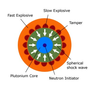 The Pltonium core was detonated by a spherical charge surrounding it.